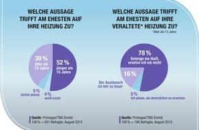 PRIMAGAS Energie GmbH & Co. KG: Deutsche sind Modernisierungsmuffel