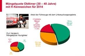 GTÜ Gesellschaft für Technische Überwachung GmbH: GTÜ-Oldtimerreport: Klassiker meist gut in Schuss
