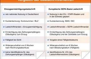 """BVR Bundesverband der dt. Volksbanken und Raiffeisenbanken: Europäisches """"SEPA-Lastschriftverfahren"""" startet am 2. November - Genossenschaftsbanken gehören zu den ersten Anbietern in Deutschland (mit Grafik)"""