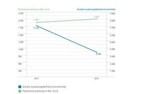 Pro Generika e.V.: Zahl des Monats April: 2 Mrd. Euro / 2 Mrd. Euro Zuzahlungen mussten Patienten aus eigener Tasche für Arzneimittel im Jahr 2014 zahlen