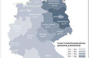 BÜRGEL Wirtschaftsinformationen GmbH & Co. KG: Frauenquote in Aufsichtsratspositionen liegt in Deutschland bei 15,3 Prozent