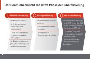 HSBC Deutschland: Renminbi: IWF-Entscheidung drückt Vertrauen in chinesische Finanzmarktreformen aus