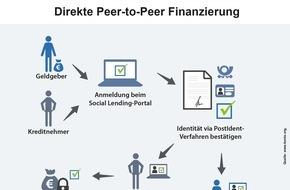 franke-media.net: Social Lending - Steigendes Vertrauen in private Kreditvergabe