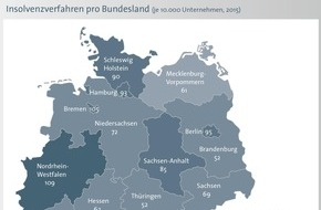 BÜRGEL Wirtschaftsinformationen GmbH & Co. KG: Firmeninsolvenzen sinken 2015 um 5,4 Prozent, verursachen aber Milliardenschäden / Männer führen Firmen doppelt so oft in eine Insolvenz wie Frauen