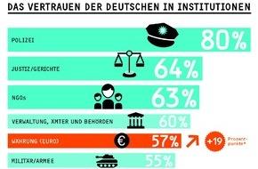 """GfK Verein: Euro und Große Koalition steigen in der Gunst der Deutschen / Ergebnisse """"Global Trust Report 2015"""" des GfK Vereins"""