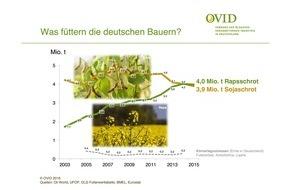 OVID, Verband der ölsaatenverarbeitenden Industrie in Deutschland e.V.: Raps toppt Soja