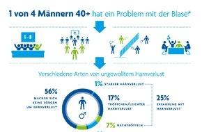SCA Hygiene Products Vertriebs GmbH: Studie: Blasenschwäche bei Männern weit verbreitet