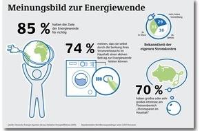 Deutsche Energie-Agentur GmbH (dena): dena-Umfrage: Nur ein Drittel der Haushalte kennt seine Stromkosten genau / Verbraucher befürworten Energiewende und wollen im eigenen Haushalt aktiv werden