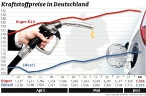 ADAC: Benzin billiger, Diesel teurer / Ölpreis knapp unter 50 Dollar je Barrel