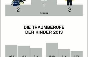 LEGO GmbH: Traumberufe für Groß und Klein: Diese Berufe wollen Kinder später ergreifen