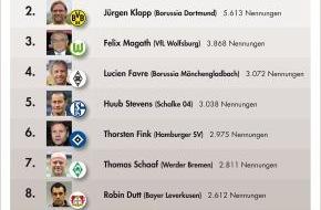 news aktuell GmbH: Bundesliga-Sonar: Jupp Heynckes meisterlich - Bayern-Trainer meistgenannter Übungsleiter in News-Portalen, Blogs und Social Media / Borussia Dortmund auf Platz eins bei den Vereinen (mit Bild)