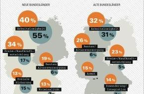 GfK Verein: Andere Sorgen in Ost und West / Eine Studie des GfK Vereins zeigt, was die Menschen in Ost und West 25 Jahre nach dem Mauerfall beschäftigt