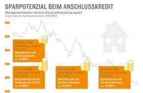 Interhyp AG: Anschlussfinanzierung: Großes Sparpotenzial für Immobilienbesitzer / Wer zwischen 2006 und 2008 ein Darlehen aufgenommen hat, kann zehntausende Euro Kreditkosten sparen