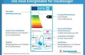co2online gGmbH: EU-Verordnung ab 1. September: Neue Regeln und Energielabel für Staubsauger - was haben Verbraucher davon? / Haushalte gesucht für Test neuer Geräte im Wert von rund 6.000 Euro (mit Infografik)