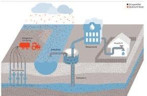 Verband kommunaler Unternehmen e.V. (VKU): Bei der Reform der Düngerechts bleibt der Trinkwasserschutz bisher auf der Strecke / VKU zum aktuellen Entwurf des Düngegesetzes und der Düngeverordnung