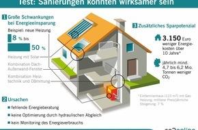 co2online gGmbH: Energieberatung, Heizungsoptimierung und Monitoring erhöhen Effekt von Sanierungen / Test an 180 Gebäuden mit neuer Heizung und Dämmung / Schwankungen bei Energieeinsparung zwischen 8 und 50 Prozent