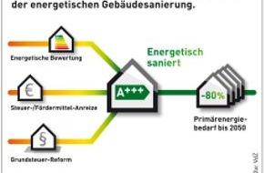 VdZ - Forum für Energieeffizienz in der Gebäudetechnik e.V.: Gebäudesanierungsfahrplan für die Energiewende