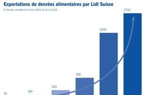 LIDL Schweiz: Exportations record malgré un franc fort