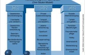 British American Tobacco (Germany) GmbH: Das soziale Netz der Zukunft - Ein neuer Generationenpakt? / B.A.T Freizeit-Forschungsinstitut stellt neue Studie vor