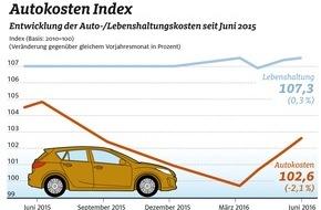 ADAC: Autokosten erneut gesunken / Rückgang gegenüber Vorjahr um 2,1 Prozent / Kraftstoffe um 9,4 Prozent billiger / Führerschein und Reparaturen teurer