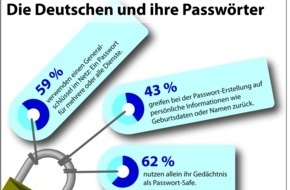 WEB.DE: Passwort-Sicherheit: Deutsche lieben Generalschlüssel und Eselsbrücken