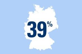 CosmosDirekt: Zahl des Tages: 39 Prozent der deutschen Fahrradfahrer radeln auch unter Alkoholeinfluss