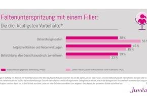 Pharm Allergan: Hyaluron & Co: Die drei häufigsten Vorbehalte gegen Faltenunterspritzung mit einem Filler