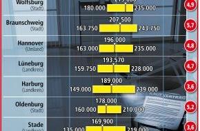 LBS Norddeutsche Landesbausparkasse Berlin - Hannover: Reihenhauspreise in Niedersachsen im Aufwind / Teuerste Angebote in Hannover