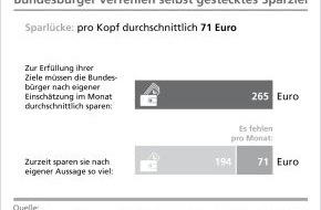 BVR Bundesverband der dt. Volksbanken und Raiffeisenbanken: BVR: Bundesbürger verfehlen selbst gesteckte Sparziele - Sparlücke bei 71 Euro pro Monat (FOTO)