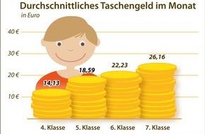LBS West: Jedes zweite Kind in Deutschland bessert sein Taschengeld auf / LBS-Kinderbarometer: 9- bis 14-Jährige bekommen im Schnitt 20,40 Euro Taschengeld im Monat / die Hälfte verdient sich etwas dazu