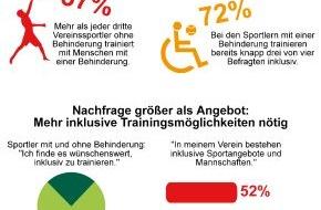 Aktion Mensch: Sport hat Vorbildfunktion für Inklusion / Aktion Mensch-Umfrage zu Paralympics: Jeder Dritte trainiert gemeinsam mit Menschen mit Behinderung