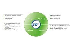 AXA Konzern AG: Gesundheitsmanagement der Zukunft