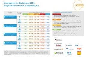 co2online gGmbH: Stromverbrauch zu hoch? Erster Stromspiegel für Deutschland liefert aktuelle Vergleichswerte und motiviert zum Strom sparen / Sparpotenzial von 320 Euro für 3-Personen-Haushalt