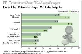 news aktuell GmbH: PR-Branche investiert in 2012 vor allem in Social Media, Video-PR und Internetauftritt (mit Bild)