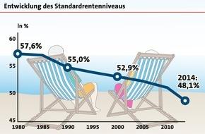 LBS Infodienst Bauen und Finanzieren: Für die Mehrheit der Deutschen ist ein eigenes Zuhause eine sichere Altersvorsorge