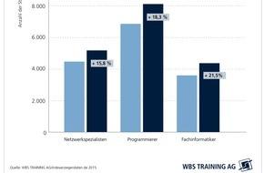WBS TRAINING AG: Bedarf an IT-Fachkräften um 15 Prozent gestiegen / WBS Training analysiert Stellenmarkt für IT-Berufe