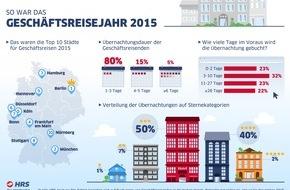 HRS - Hotel Reservation Service: HRS Analyse: So war das Geschäftsreisejahr 2015