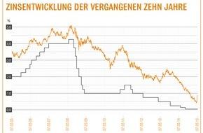 Interhyp AG: Baufinanzierung: Alles teurer macht der Mai / Zinsen für Immobilienkredite seit Monaten erstmals wieder gestiegen / Dennoch weiterhin ausgezeichnete Finanzierungsbedingungen