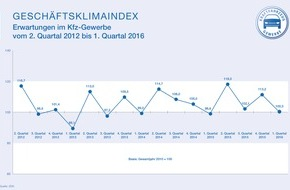 Zentralverband Deutsches Kraftfahrzeuggewerbe: Kfz-Gewerbe: Stabiler Start ins neue Jahr