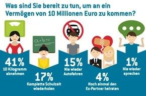 Eurojackpot: Der Traum der Deutschen: Multimillionär werden - aber bitte ganz ohne Anstrengung! / Ergebnisse einer repräsentativen YouGov-Umfrage