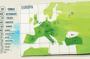 Vaillant GmbH: Internationale Studie: Deutsche nur grünes Mittelmaß / Studie zu nachhaltigem Denken und Alltagsverhalten in 13 Ländern