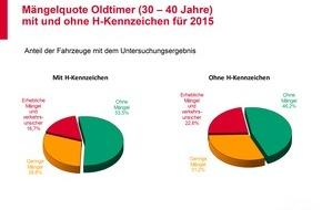 GTÜ Gesellschaft für Technische Überwachung GmbH: GTÜ-Oldtimer-Mängelreport: Klassiker glänzen meist mit Top-Zustand