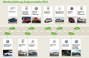 erdgas mobil GmbH: Neuzulassungen 2014: Positive Entwicklung für Erdgasfahrzeuge analog des Gesamtmarkts