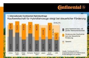 Continental AG: Neue internationale Continental-Studie: Hybrid- und Elektrofahrzeuge bei Autofahrern weltweit im Ansehen auf dem Vormarsch
