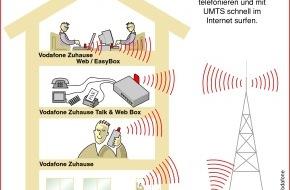 Vodafone GmbH: Vodafone auf der CeBIT 2006: Die Erfolgsgeschichte UMTS geht in die nächste Stufe