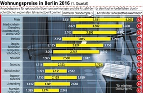 LBS Norddeutsche Landesbausparkasse Berlin - Hannover: Preissteigerung bei Berliner Eigentumswohnungen hält an / Käufer profitieren aber vom niedrigen Zinsniveau