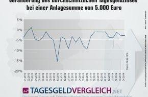 franke-media.net: Tagesgeldstatistik April 2014: Abwärtstrend hält seit 2 Jahren an (FOTO)