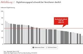 Bain & Company: Globales Versicherungs-Benchmarking von Bain / Digitalisierung droht die Versicherungsbranche zu überrollen