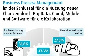 Software AG: Kundenbefragung der Software AG: Big Data, Cloud und Prozessmanagement eröffnen Unternehmen neues Geschäftspotenzial