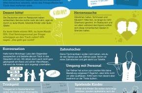 Bookatable GmbH & Co.KG: Bookatable-Umfrage: Tischkultur ist keine Frage des Alters